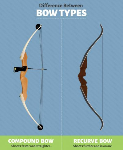 bow-types