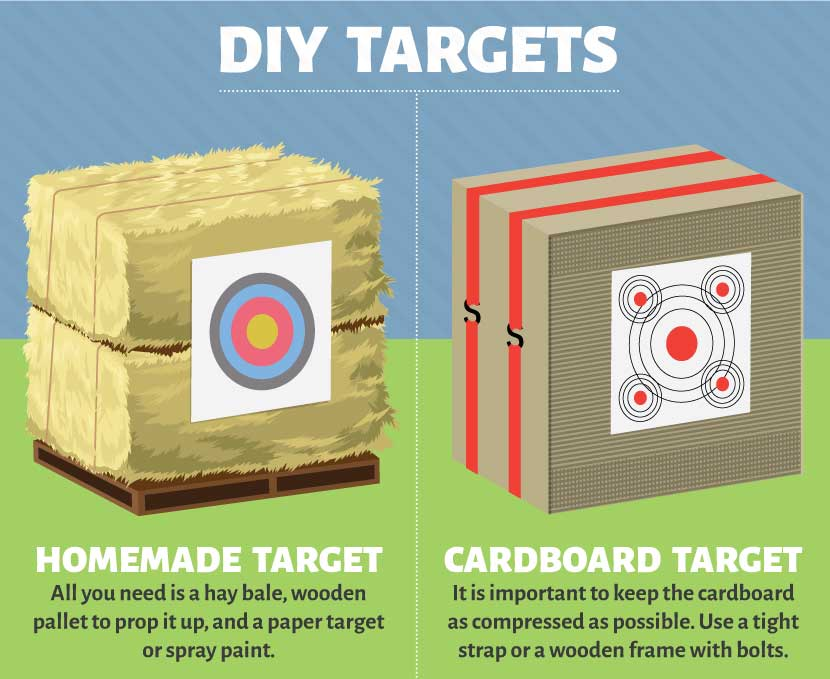 diy-targets