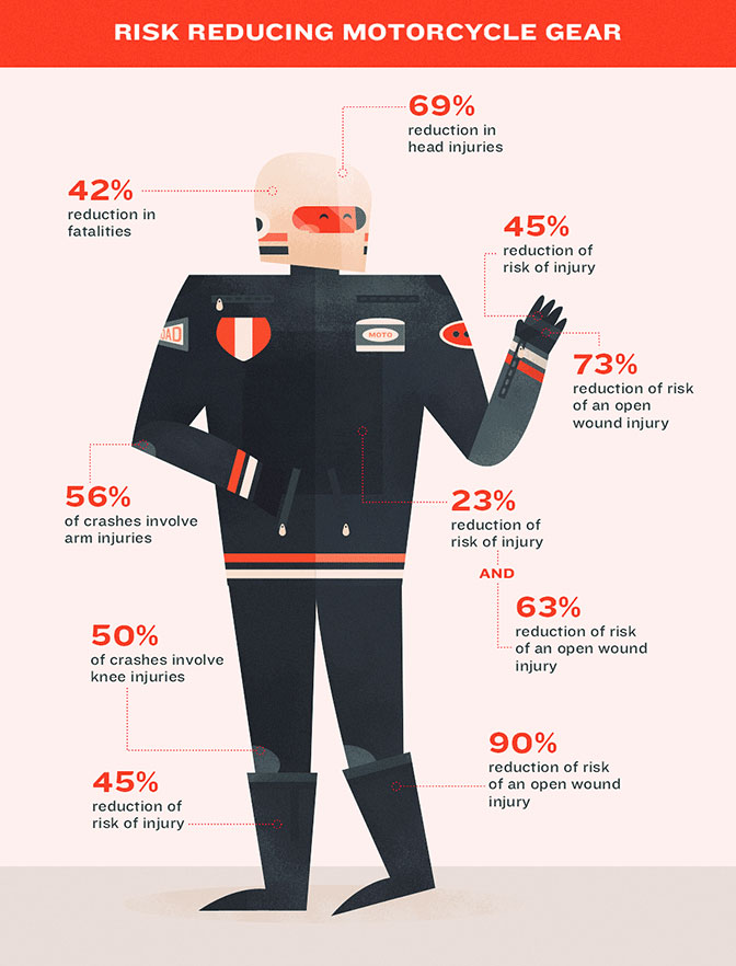 The Complete Motorcycle Safety Gear Guide