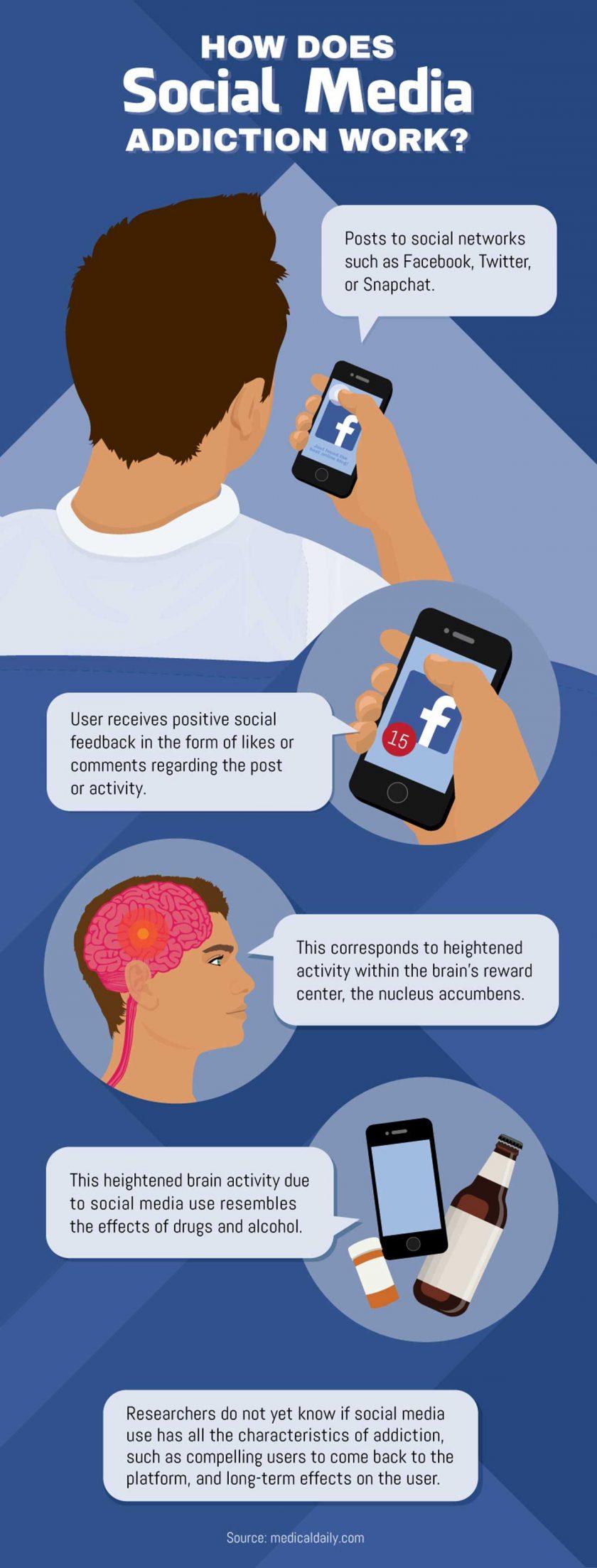 how-does-social-media-addiction-work