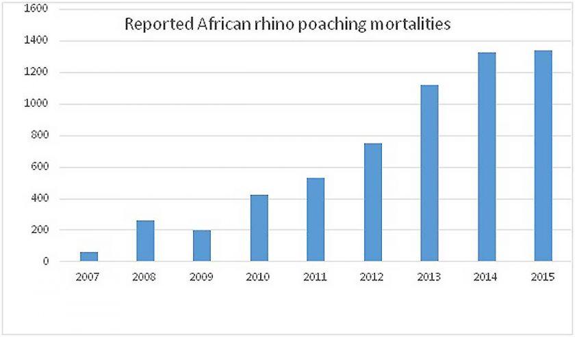african-rhino-poaching-mortalities-graph