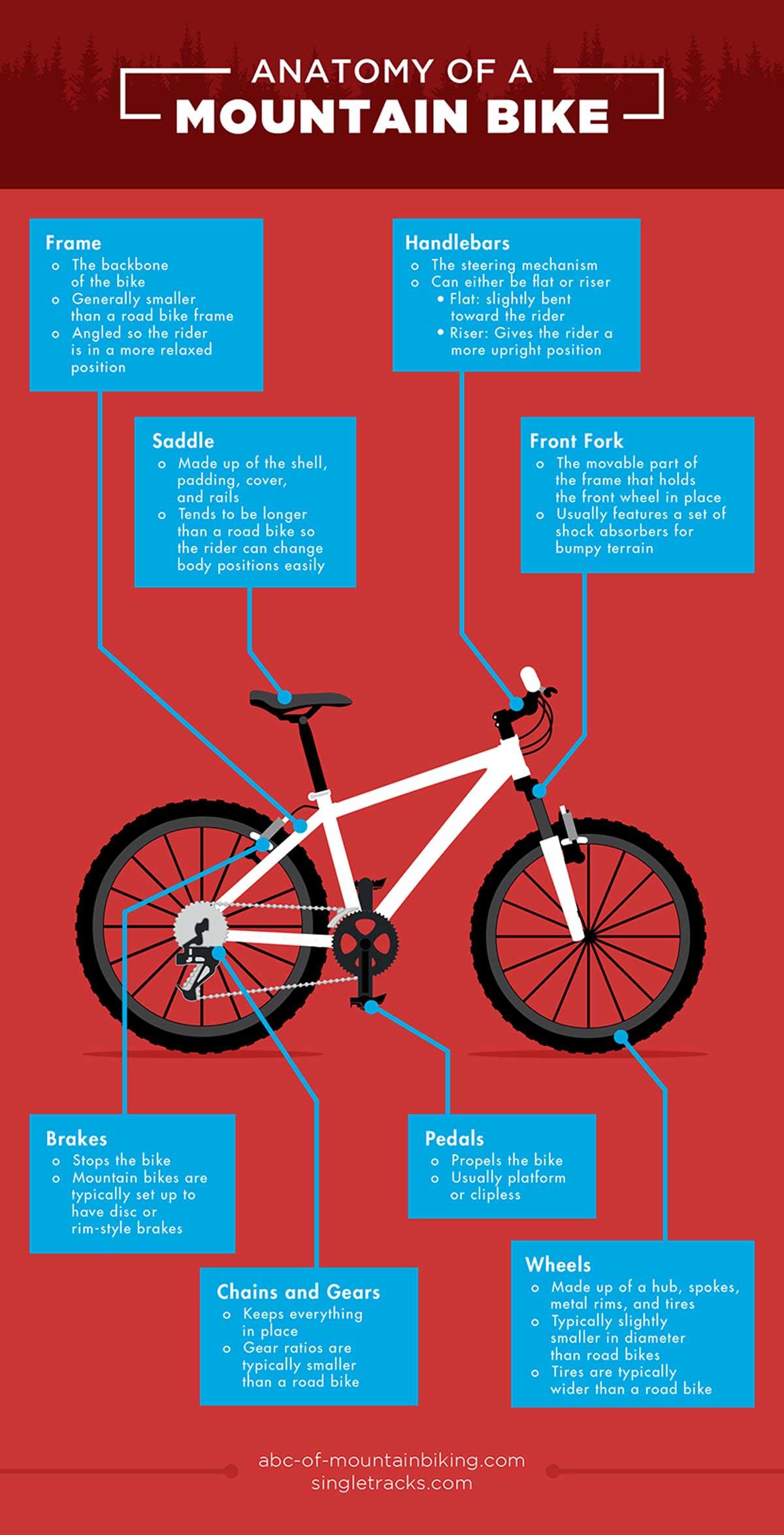 anatomy-of-a-mountain-bike