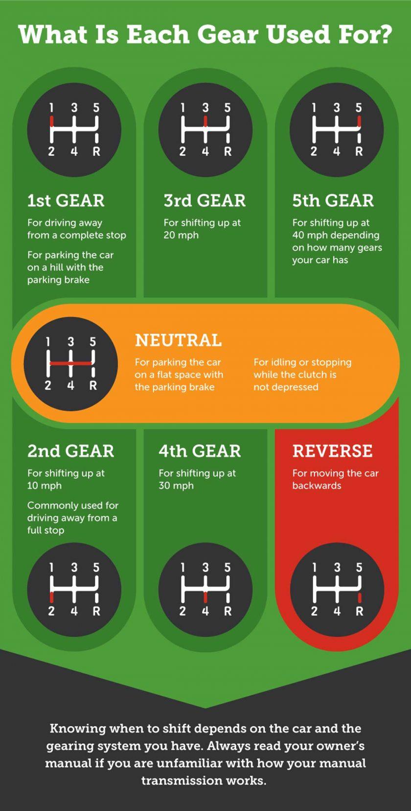gears-defined