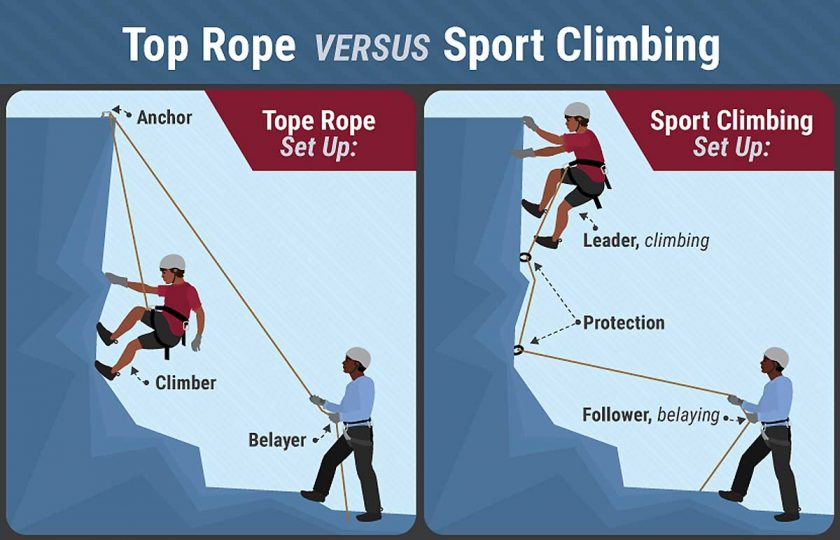 top-rope-versus-climbing