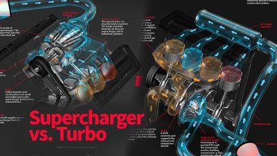 What's the difference between a Supercharger and Turbo?