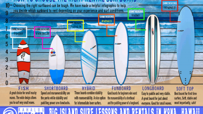 How to choose the right surfboard for different surf conditions