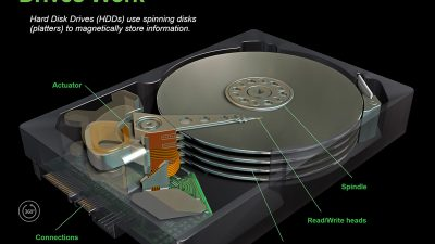 How do hard disk drives work?