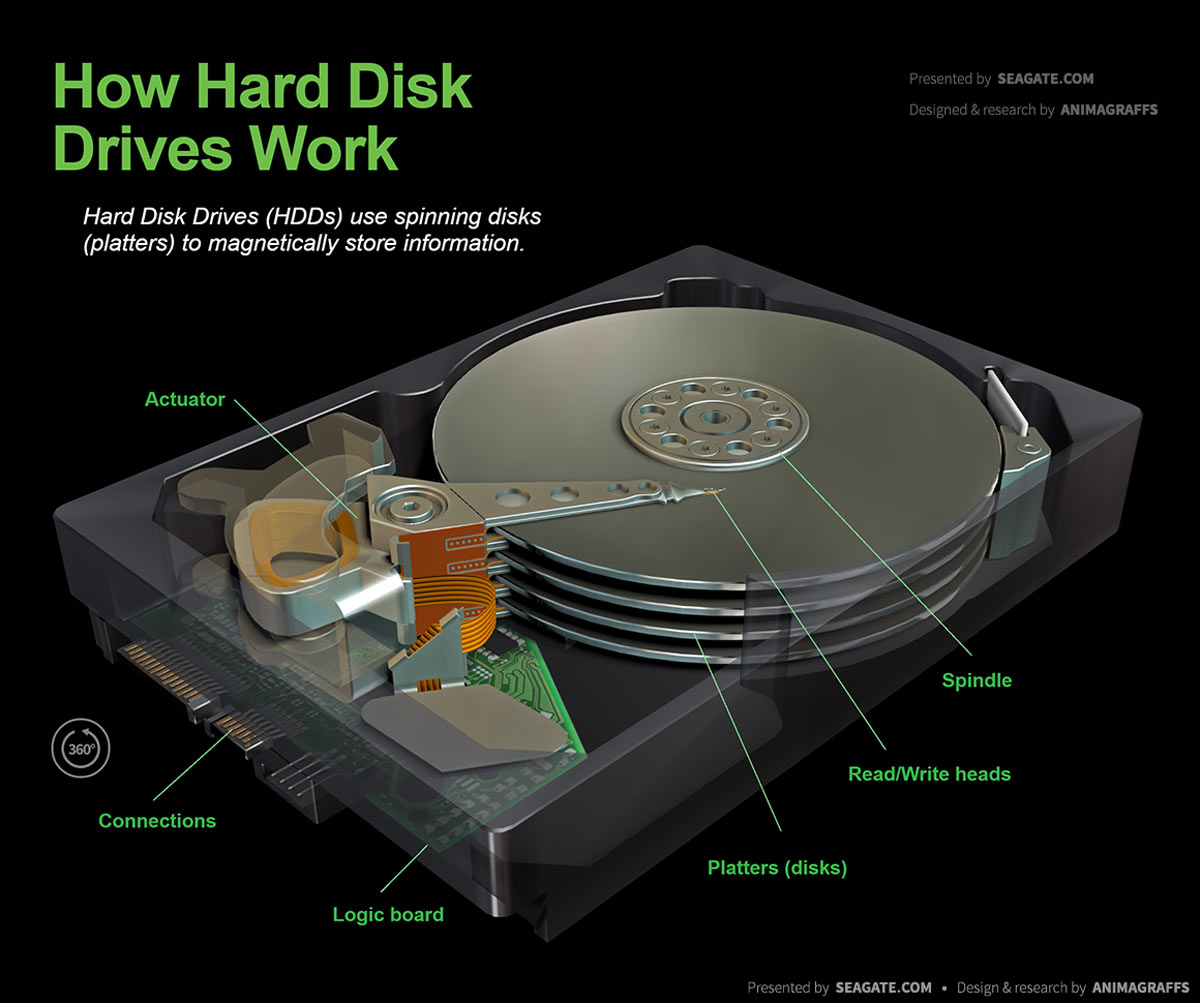 mtd drive belt diagram how do hard disk drives work? disk drive diagram